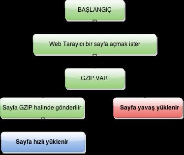 gzip-asamalari